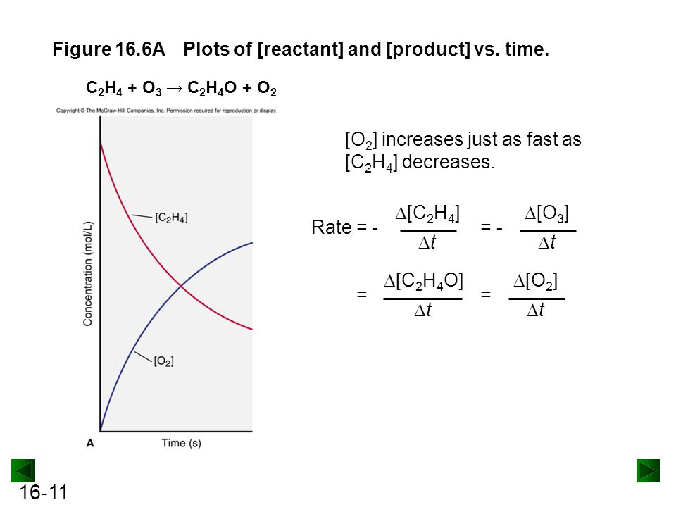 Figure 16.6A Plots of [reactant] and [product] vs. time.